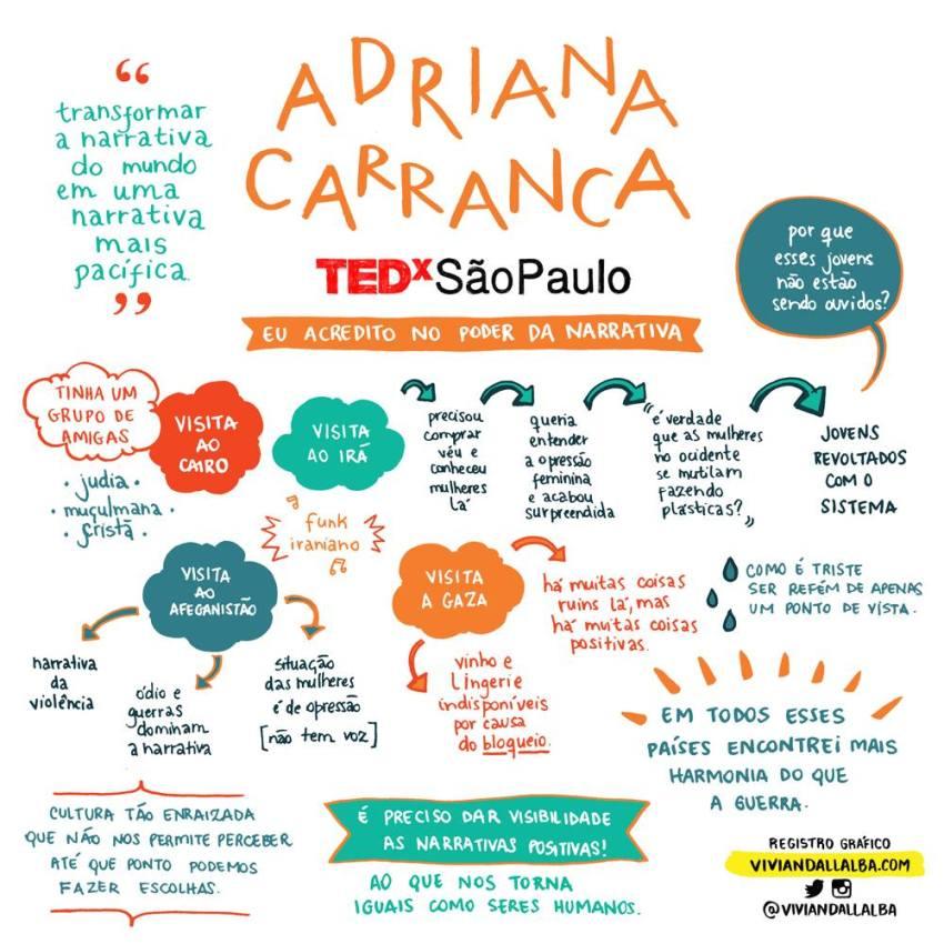 TEDx São Paulo - Vivian Dall Alba - ilustradora e desginer - facilitação gráfica - Adriana Carranca