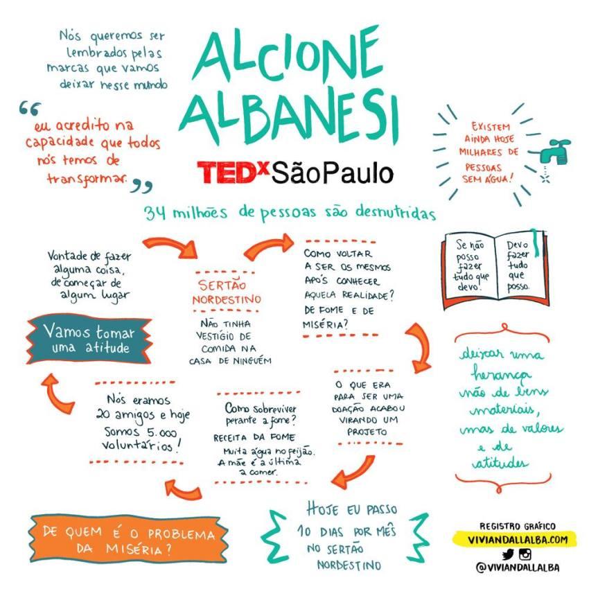 TEDx São Paulo - Vivian Dall Alba - ilustradora e desginer - facilitação gráfica - Alcione Albanesi