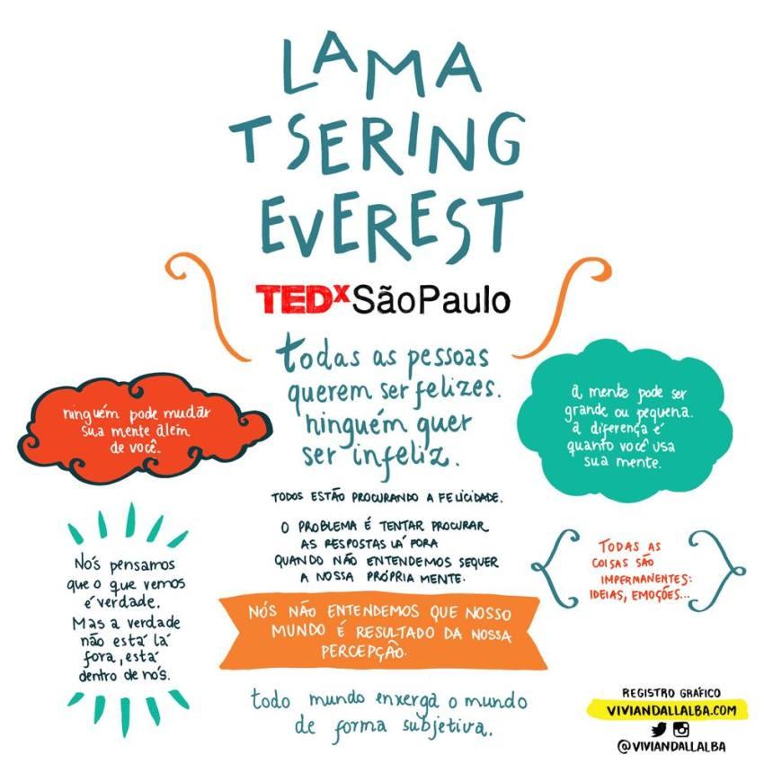 TEDx São Paulo - Vivian Dall Alba - ilustradora e desginer - facilitação gráfica - Lama Tsering Everest